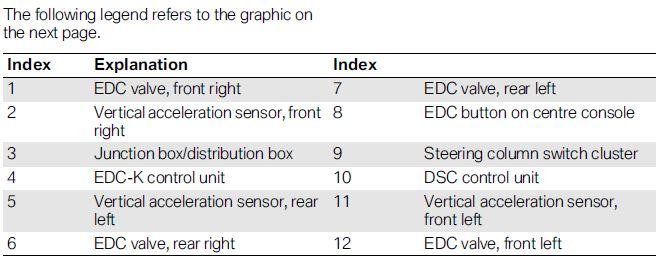 EDC and Servotronic stopped working - BMW M3 Forum (E90 E92)