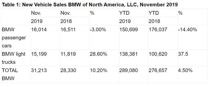 Name:  BMW Sales.JPG Views: 160 Size:  51.5 KB