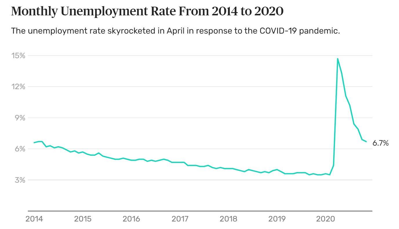 Name:  Unemployment.JPG Views: 265 Size:  72.1 KB