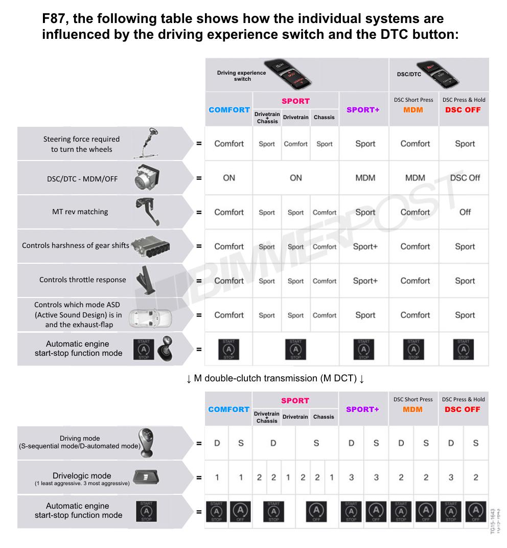 Name:  BMW-Drive-Modes-DTC-Chart.png Views: 18459 Size:  373.3 KB