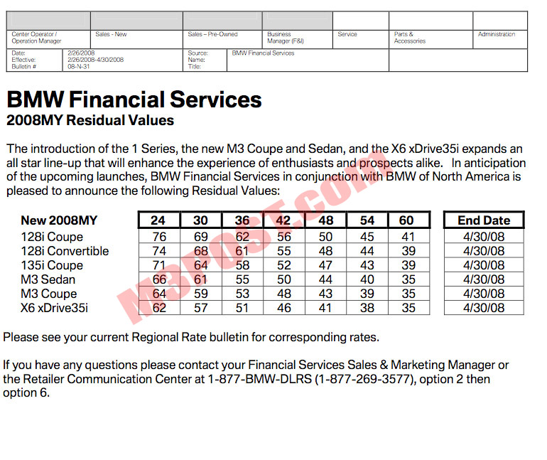 M3 lease rates (money factor and residuals) came out today